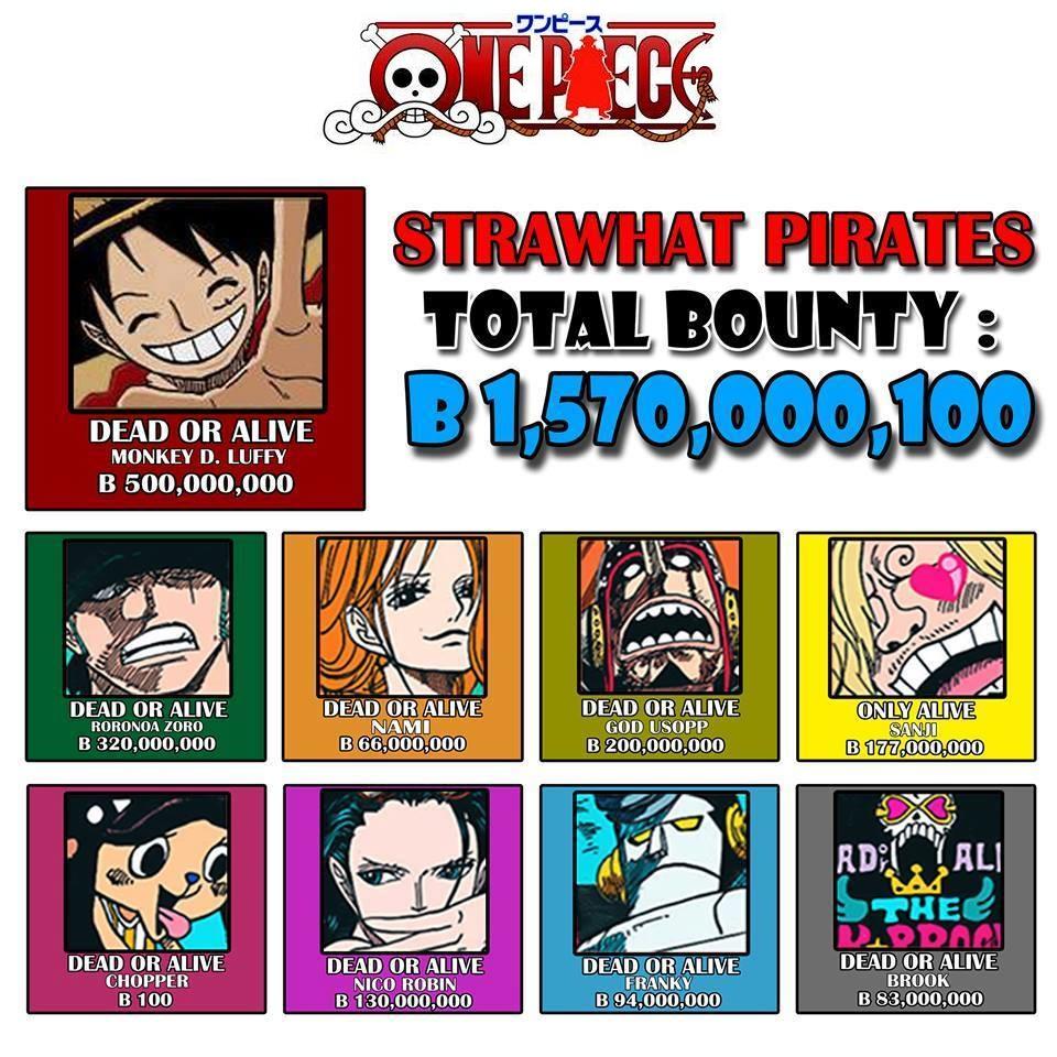 Straw Hat Crew Bounty
